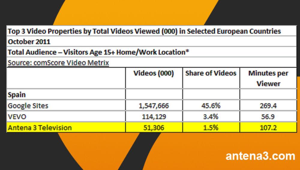 Los datos de ComScore sitúan a antena3.com como la web española líder en consumo de vídeo.