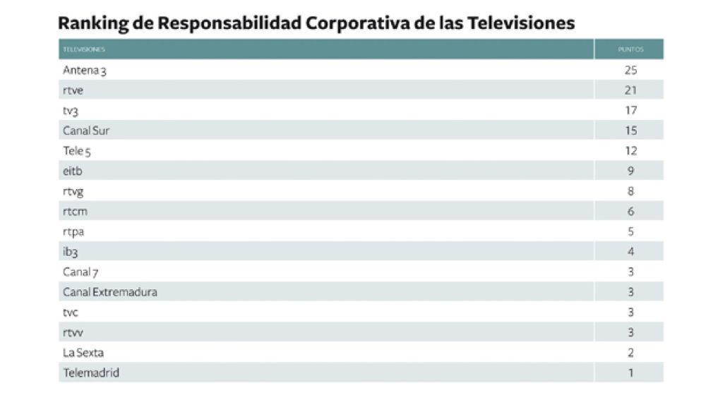 Ranking de Responsabilidad Corporativa