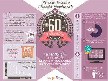 Primer estudio sobre la eficacia publicitaria multimedia