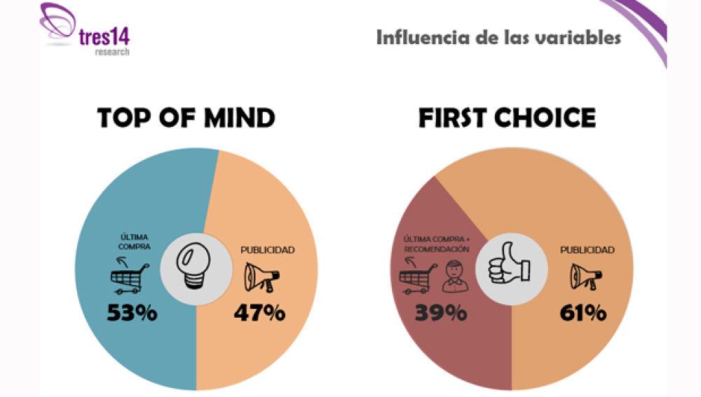 Atresmedia Publicidad y tres14research demuestran que la publicidad en TV provoca el 61% del efecto First Choice (primera elección de compra)