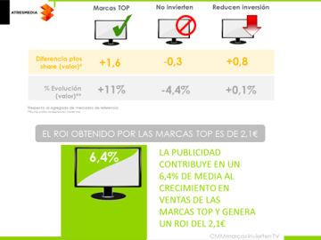 Top marcas estudio de Atresmedia Publicidad y Kantar Worldpanel