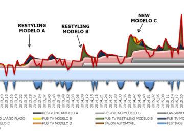 Modelo del tráfico a concesionarios 1
