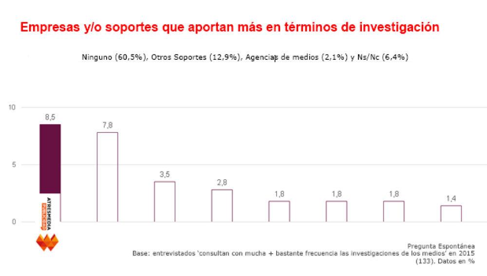 Media Scope España 2015 2