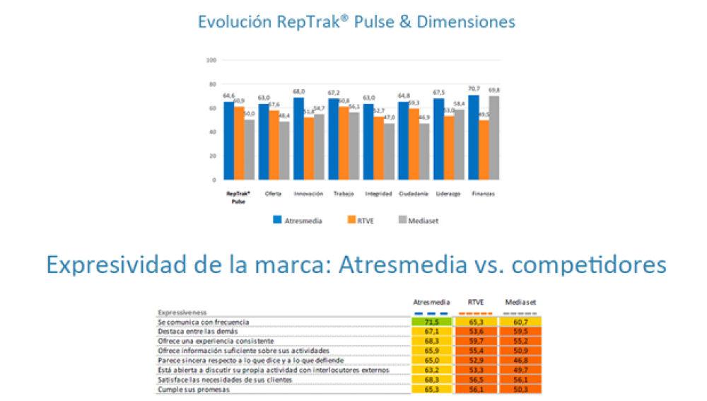 Atresmedia, el grupo audiovisual  con mejor reputación