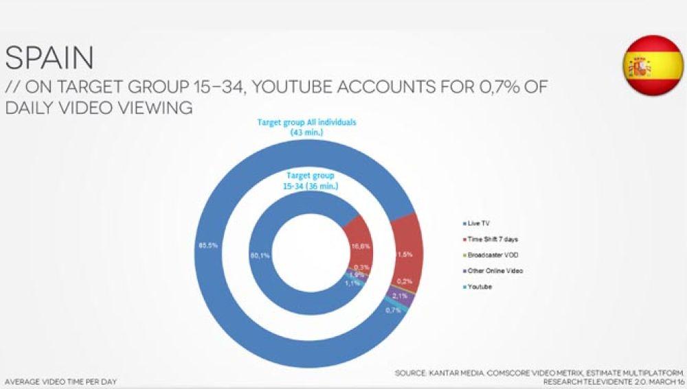 La Televisión es el medio favorito del mundo en consumo de vídeo