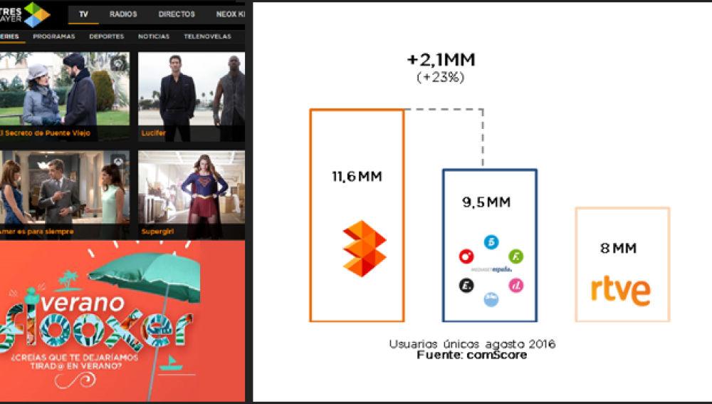 ATRESMEDIA cierra agosto como grupo audiovisual líder en internet