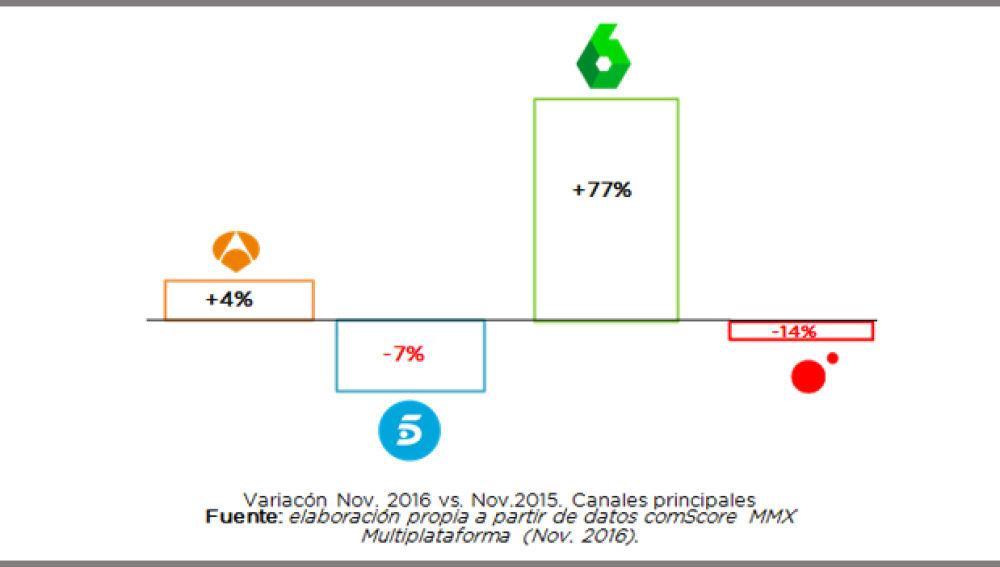 ATRESMEDIA, con 14,4 millones de usuarios únicos,  se consolida por octavo mes consecutivo como grupo audiovisual líder en internet