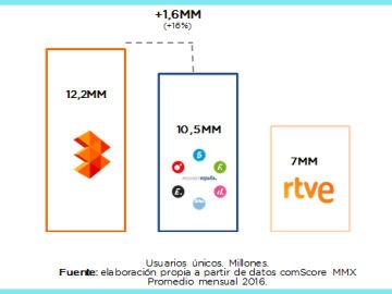ATRESMEDIA cierra 2016 como líder indiscutible del sector audiovisual en internet