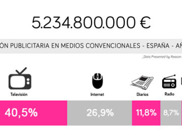 Según datos Infoadex, la TV sigue siendo el primer medio por volumen de negocio