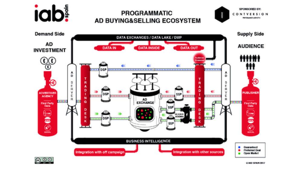 IAB anuncia una nueva versión del 'Ecosistema de compra-venta programática'