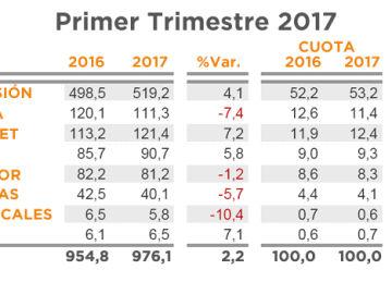 Principales Resultados Índice Inversión Publicitaria Primer trimestre 2017