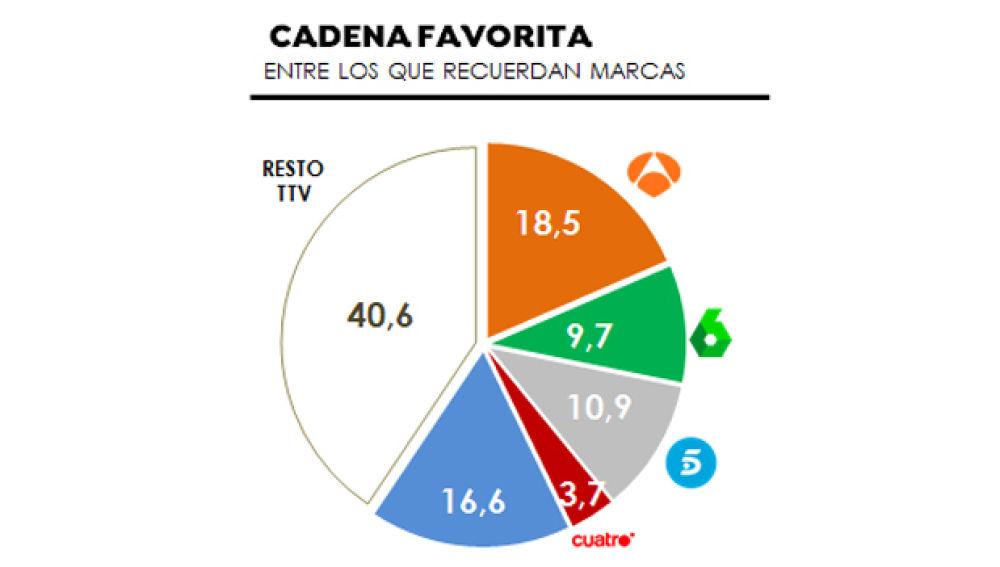 Antena 3 es el canal favorito entre las personas que recuerdan marcas en el primer semestre del año