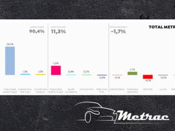 La publicidad es responsable del 46% del tráfico a concesionarios