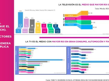 La Televisión es el medio que mayor ROI genera