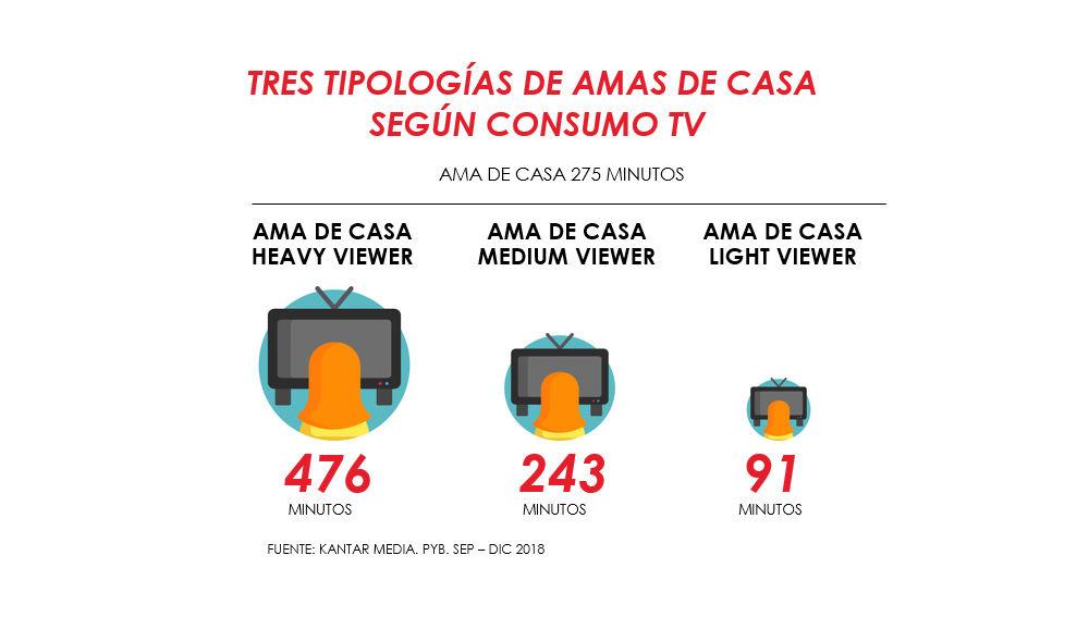 ¿Cómo impactar a las amas de casa que consumen menos TV?