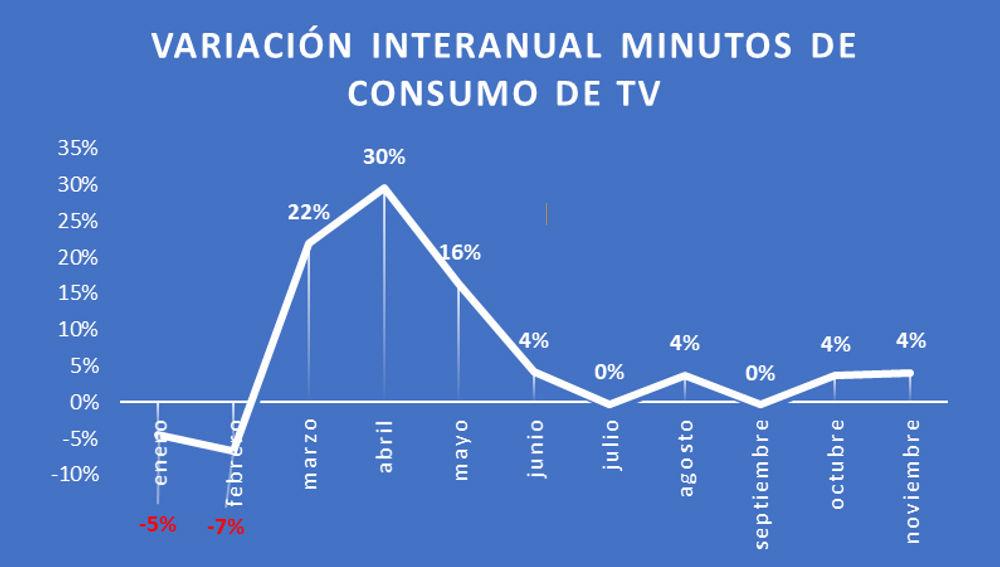 CONSUMO DE TV EN NOVIEMBRE: 4 horas