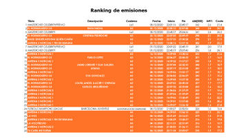 Ranking emisiones diciembre 2020