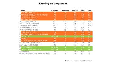 Ranking de programas diciembre 2020