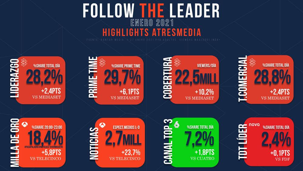 Follow the líder