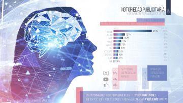 La TV genera 4 de cada 10 menciones de recuerdo de marca, y se sitúa por primera vez por encima del 40%, mientras crece en 5 ptos vs marzo 2020