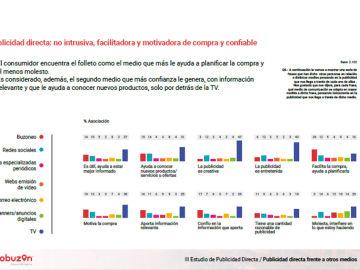 III Estudio de Publicidad Directa en España