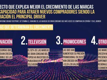 La TV es una de las palancas que determina el crecimiento de las marcas