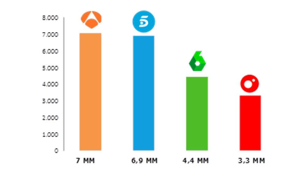 antena3.com lideres