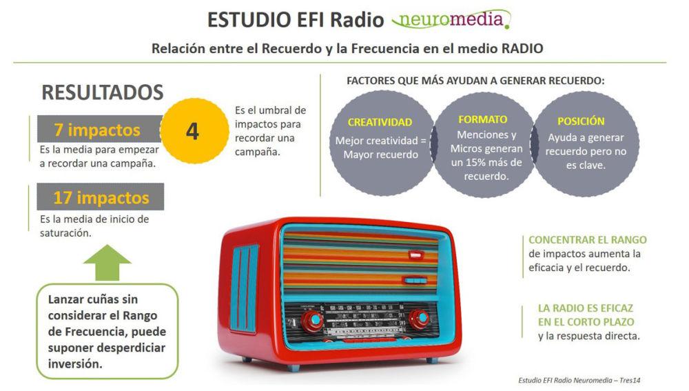 Conclusiones del estudio EFI Radio Neuromedia