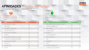 Atresmedia Publicidad ofrecerá información del target comprador a las marcas que hagan publicidad especial