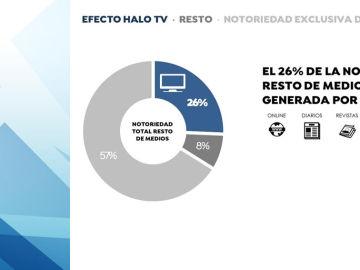La cuota del medio TV debería de situarse en el 67% para maximizar la notoriedad