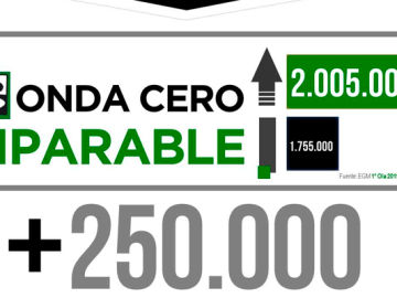 EGM Onda Cero sigue imparable