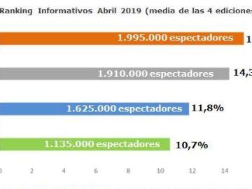 Audiencias Informativos Abril
