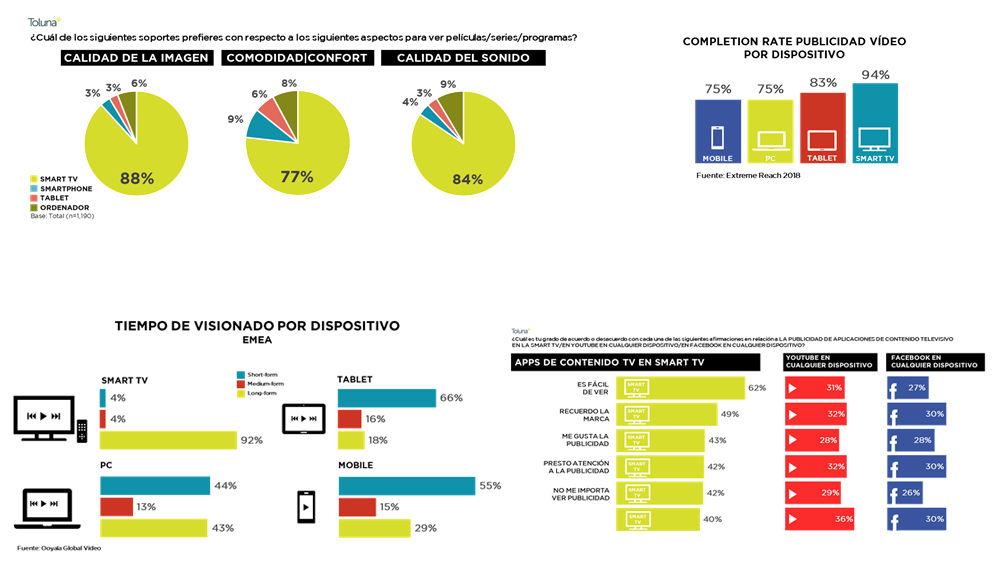 La televisión, el dispositivo que ofrece la mayor eficacia publicitaria, también en digital