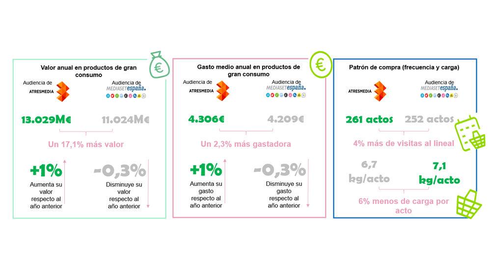 La audiencia de Atresmedia hace un 4% más de viajes al supermercado y gasta un 2,3% más al año aunque en cada viaje carga 0,5 kgs menos la cesta de la compra que la audiencia de Mediaset