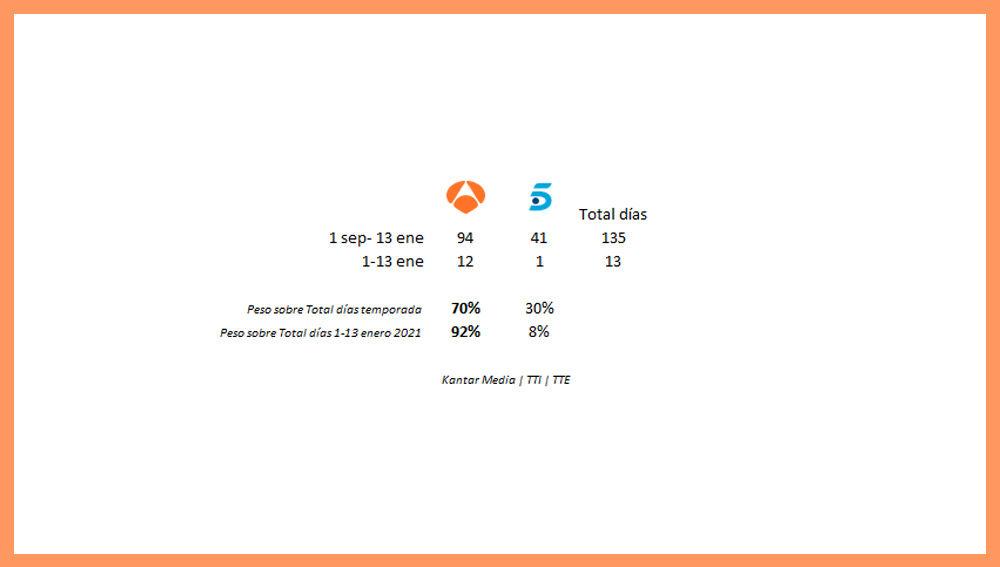 Antena 3, la cadena con mayor número de spots de oro desde el inicio de temporada el pasado 1 de septiembre