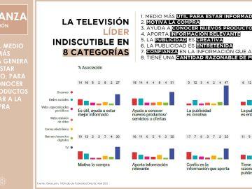 LA TV ES EL MEDIO QUE MÁS CONFIANZA GENERA PARA ESTAR INFORMADO, PARA DAR A CONOCER NUEVOS PRODUCTOS O MOTIVAR A LA COMPRA
