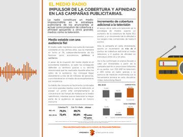 El medio Radio, impulsor de la cobertura y afinidad en las campañas publicitarias